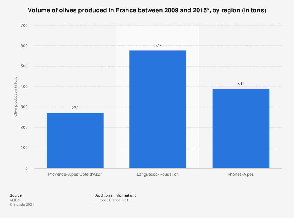 Statistic: Volume of olives produced in France between 2009 and 2015*, by region (in tons)    Statista