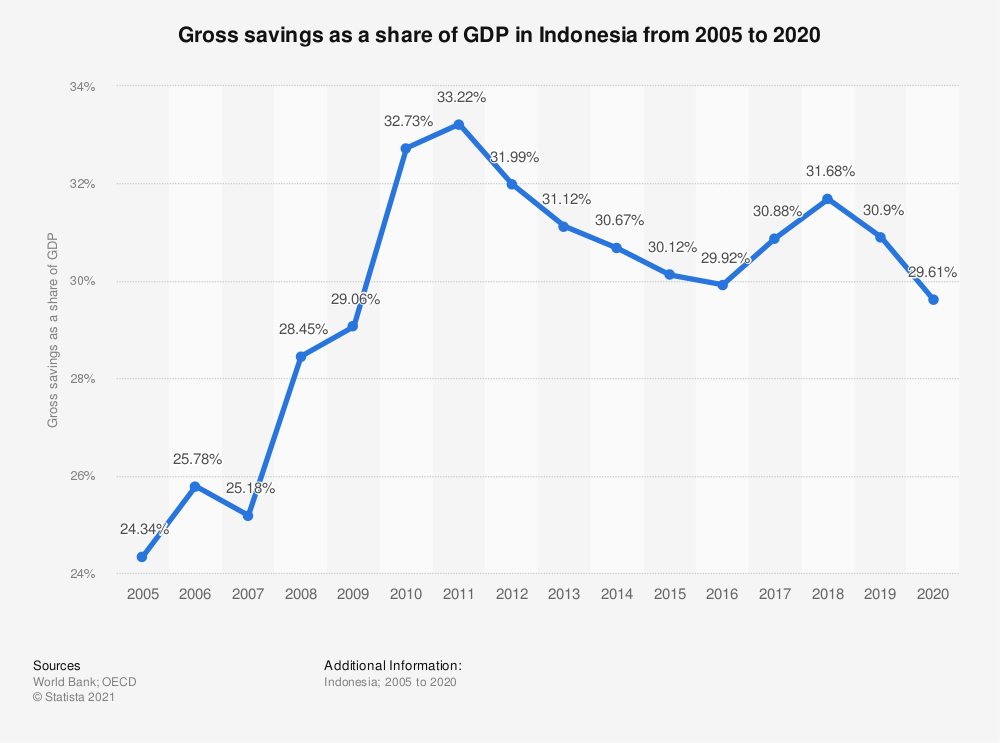 Statistic: Gross savings as a share of GDP in Indonesia from 2005 to 2018 | Statista