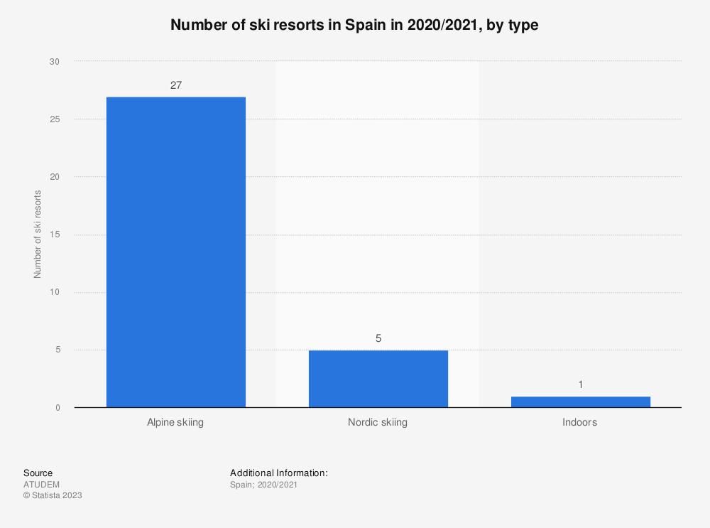 Statistic: Number of ski resorts in Spain in 2020/2021, by type | Statista