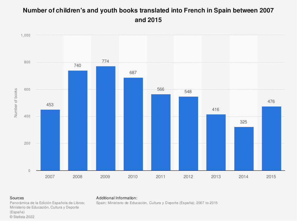 Statistic: Number of children's and youth books translated into French in Spain between 2007 and 2015 | Statista