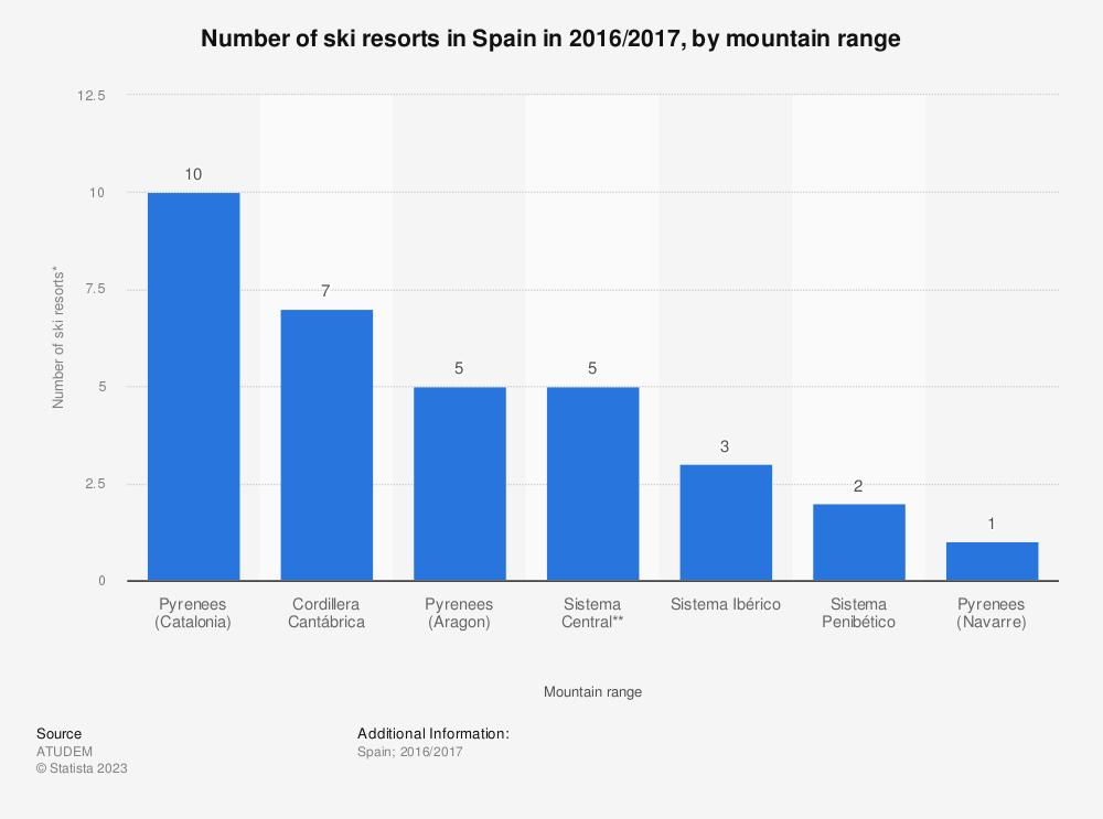 Statistic: Number of ski resorts in Spain in 2016/2017, by mountain range   | Statista