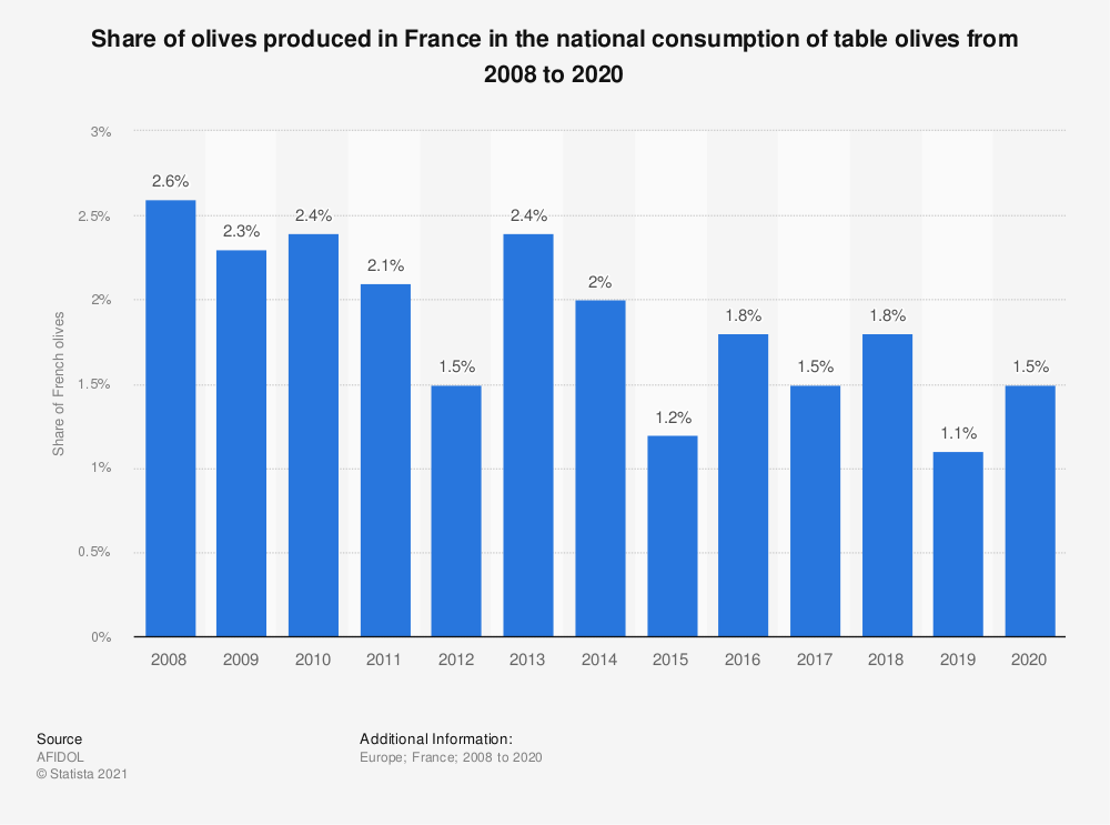 Statistic: Percentage of table olives produced in France from 2008 to 2015 | Statista