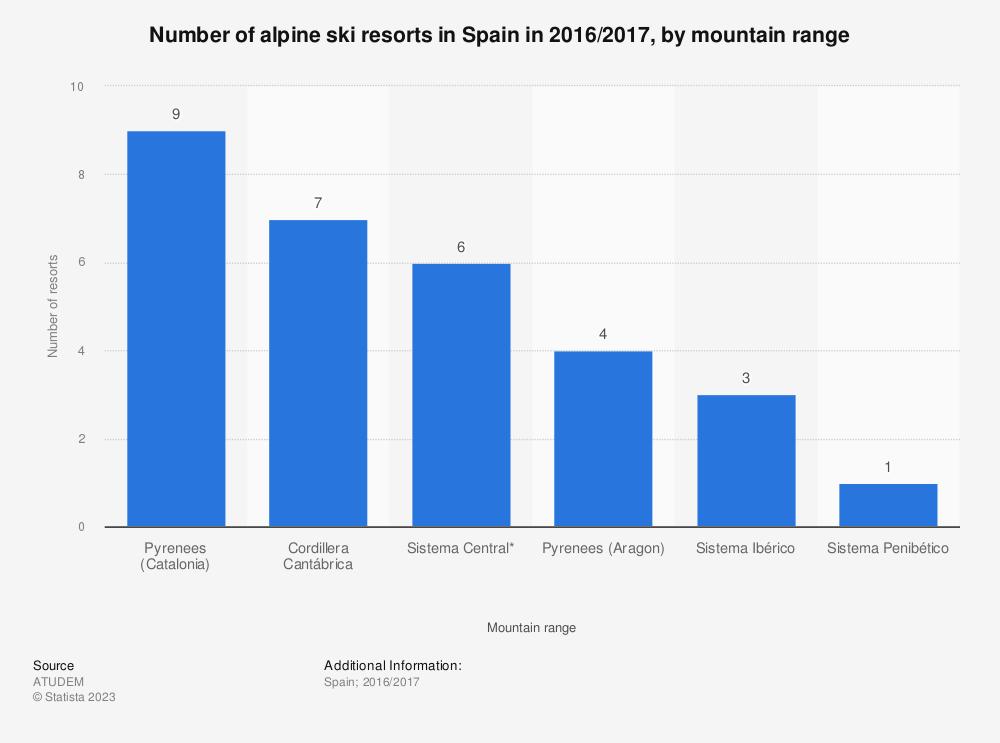 Statistic: Number of alpine ski resorts in Spain in 2016/2017, by mountain range   | Statista