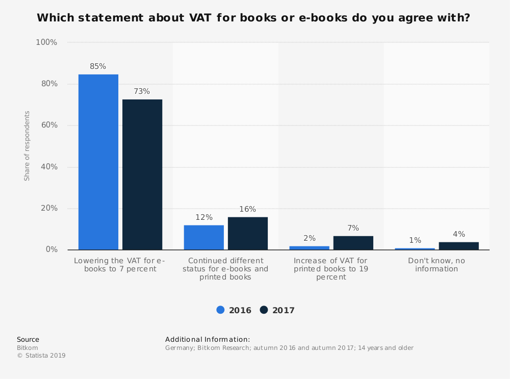Statistic: Which statement about VAT for books or e-books do you agree with? | Statista