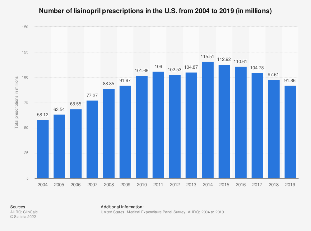 Statistic: Number of lisinopril prescriptions in the U.S. from 2004 to 2018 (in millions) | Statista