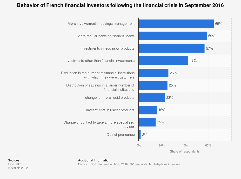 Statistic: Behavior of French financial investors following the financial crisis in September 2016 | Statista