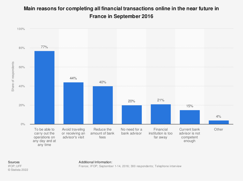 Statistic: Main reasons for completing all financial transactions online in the near future in France in September 2016 | Statista