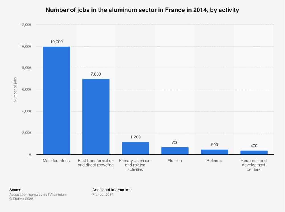 Statistic: Number of jobs in the aluminum sector in France in 2014, by activity | Statista