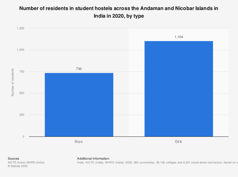 Statistic: Number of residents in student hostels across the Andaman and Nicobar Islands in India in 2019, by type | Statista