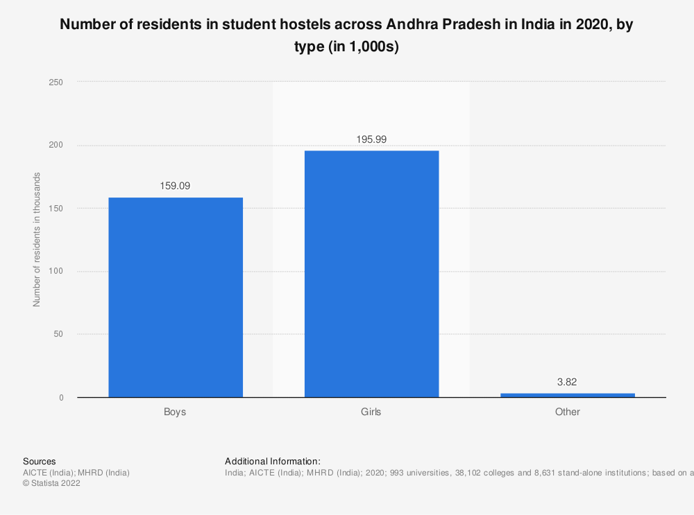 Statistic: Number of residents in student hostels across Andhra Pradesh in India in 2019, by type (in 1,000s) | Statista