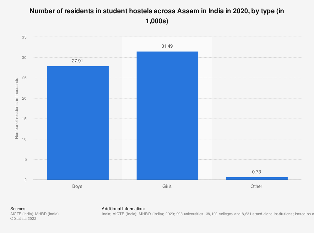 Statistic: Number of residents in student hostels across Assam in India in 2019, by type (in 1,000s) | Statista