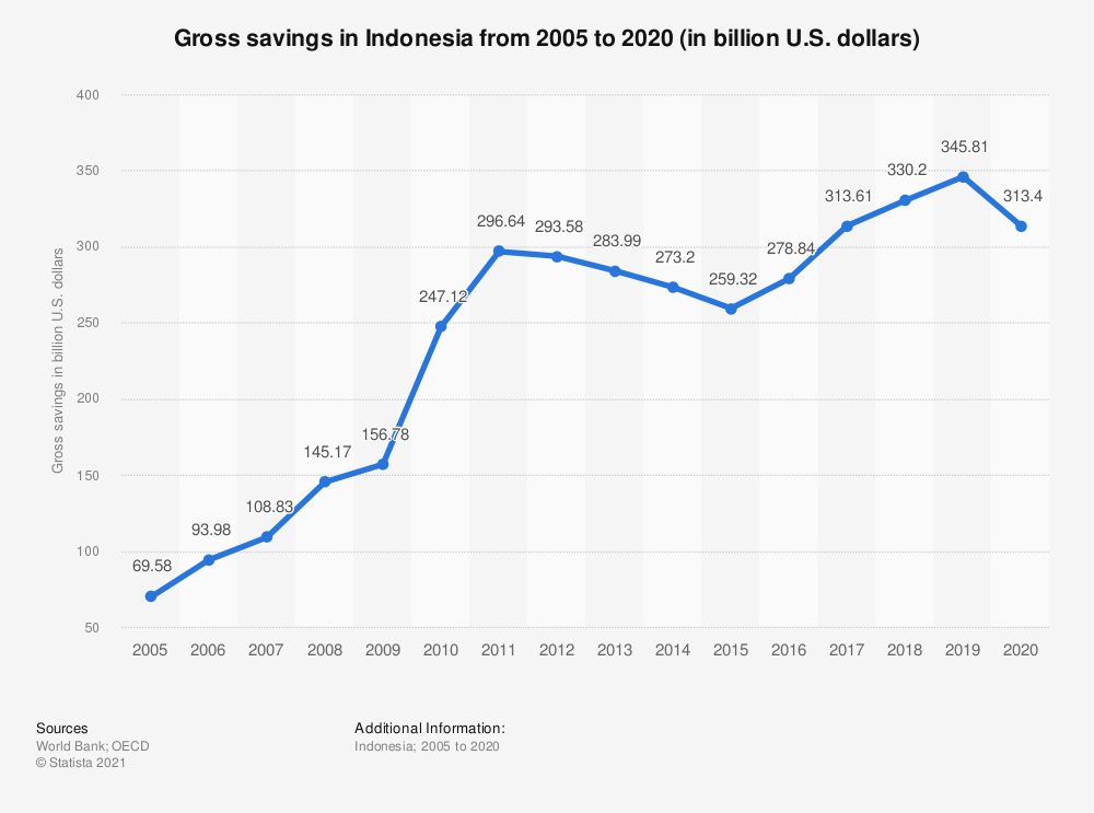 Statistic: Gross savings in Indonesia from 2005 to 2018 (in billion U.S. dollars)   Statista