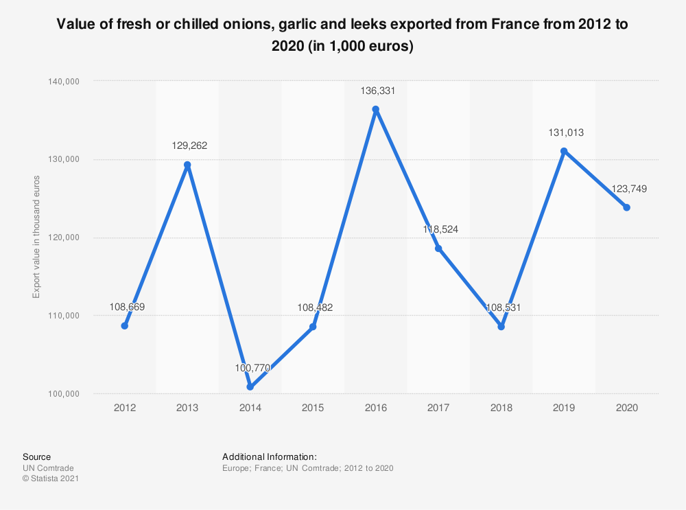 Statistic: Value of fresh or chilled onions, garlic and leeks exported from France from 2012 to 2017 (in 1,000 euros) | Statista