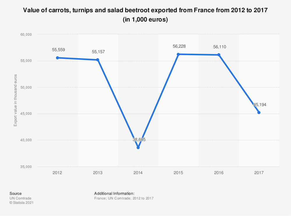 Statistic: Value of carrots, turnips and salad beetroot exported from France from 2012 to 2017 (in 1,000 euros) | Statista