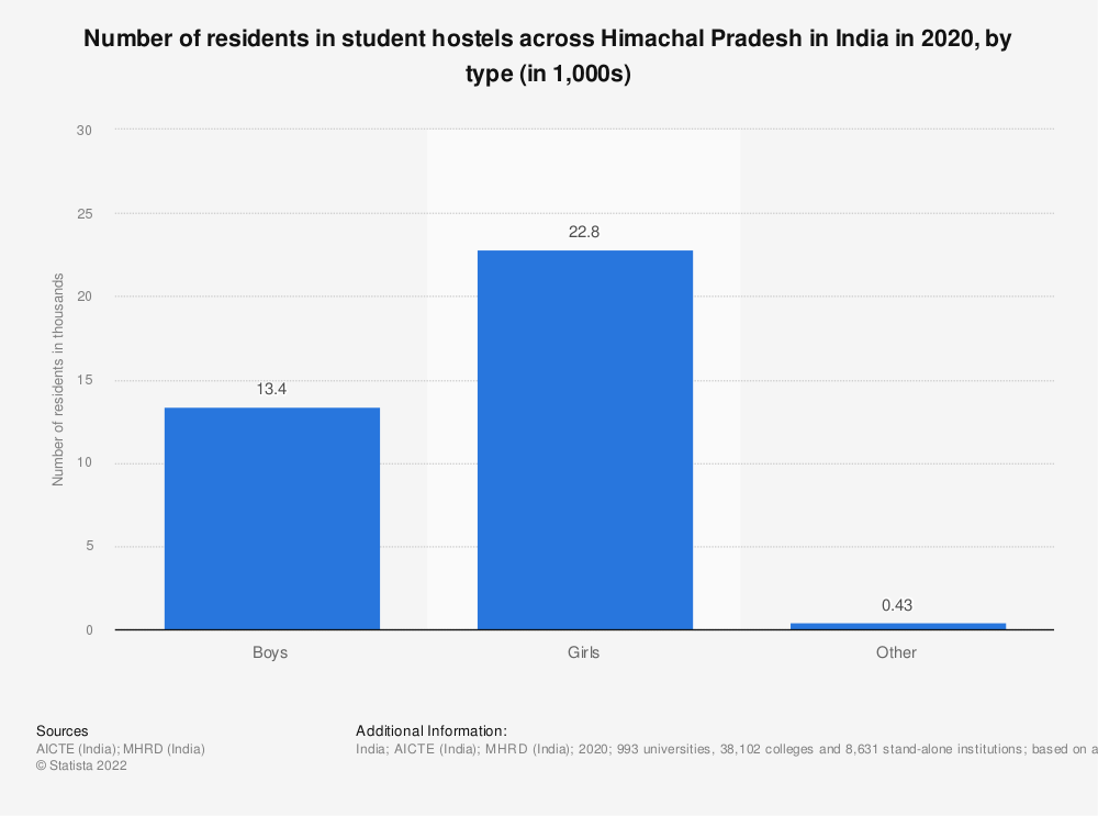 Statistic: Number of residents in student hostels across Himachal Pradesh in India in 2019, by type (in 1,000s) | Statista