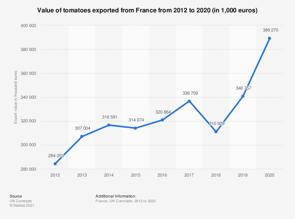 Statistic: Value of tomatoes exported from France from 2012 to 2016 (in 1,000 euros) | Statista