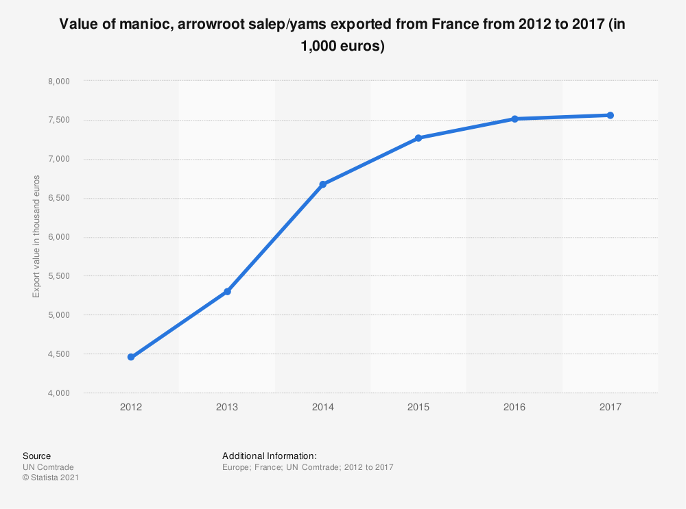 Statistic: Value of manioc, arrowroot salep/yams exported from France from 2012 to 2017 (in 1,000 euros) | Statista