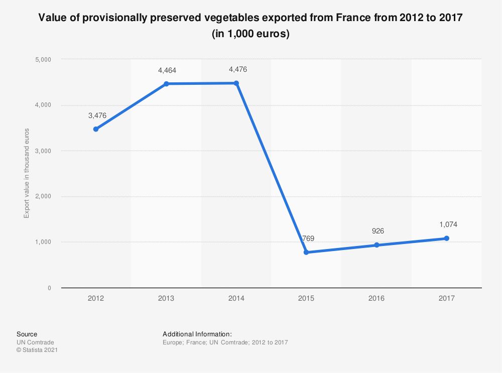 Statistic: Value of provisionally preserved vegetables exported from France from 2012 to 2017 (in 1,000 euros) | Statista