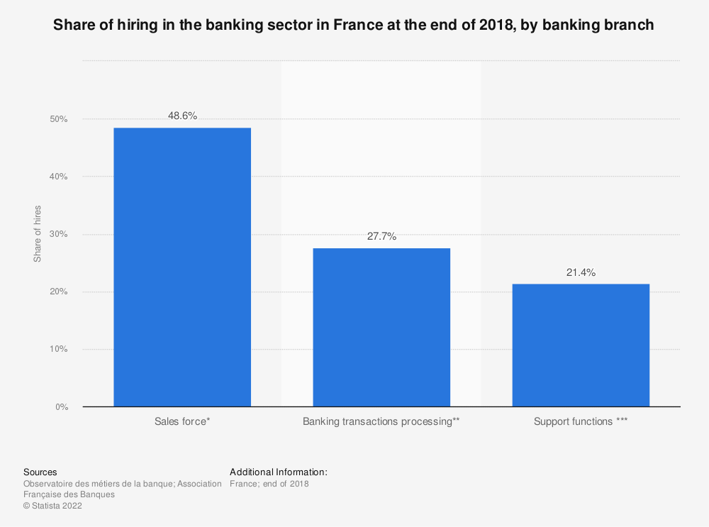 Statistic: Share of hiring in the banking sector in France at the end of 2016, by banking branch | Statista