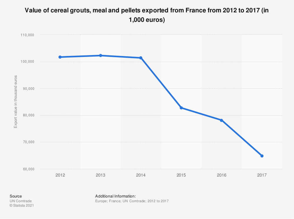 Statistic: Value of cereal grouts, meal and pellets exported from France from 2012 to 2017 (in 1,000 euros)   Statista