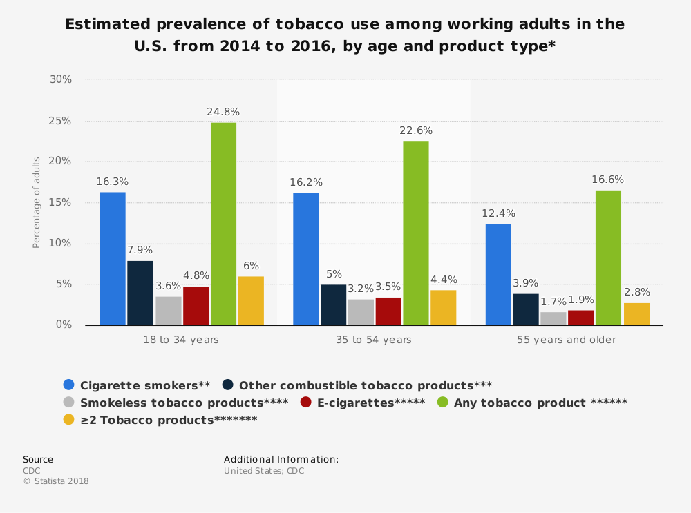 Statistic: Estimated prevalence of tobacco use among working adults in the U.S. from 2014 to 2016, by age and product type*   Statista