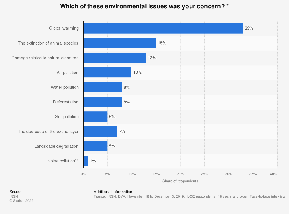 Statistic: Which of these environmental issues was your concern? * | Statista