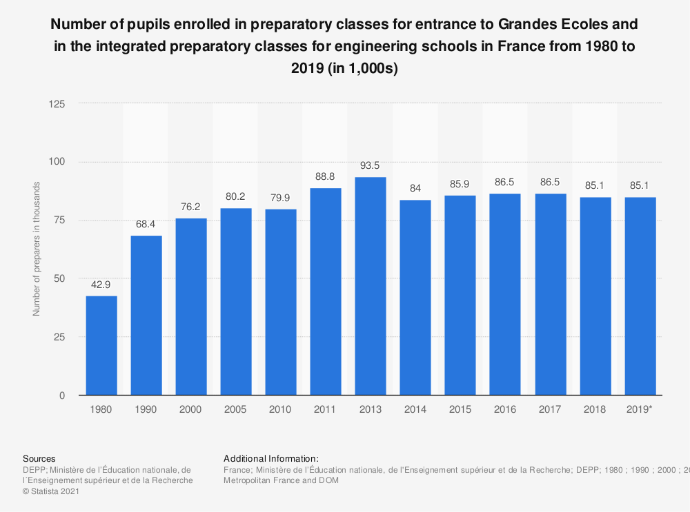 Statistic: Number of pupils enrolled in preparatory classes for entrance to Grandes Ecoles and in the integrated preparatory classes for engineering schools in France from 1980 to 2017 (in 1,000s) | Statista