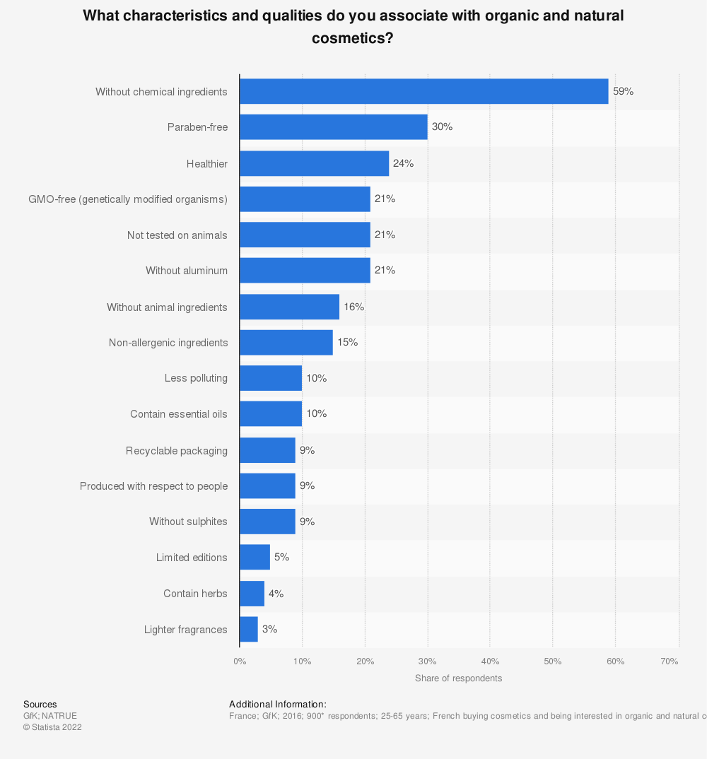 Statistic: What characteristics and qualities do you associate with organic and natural cosmetics? | Statista