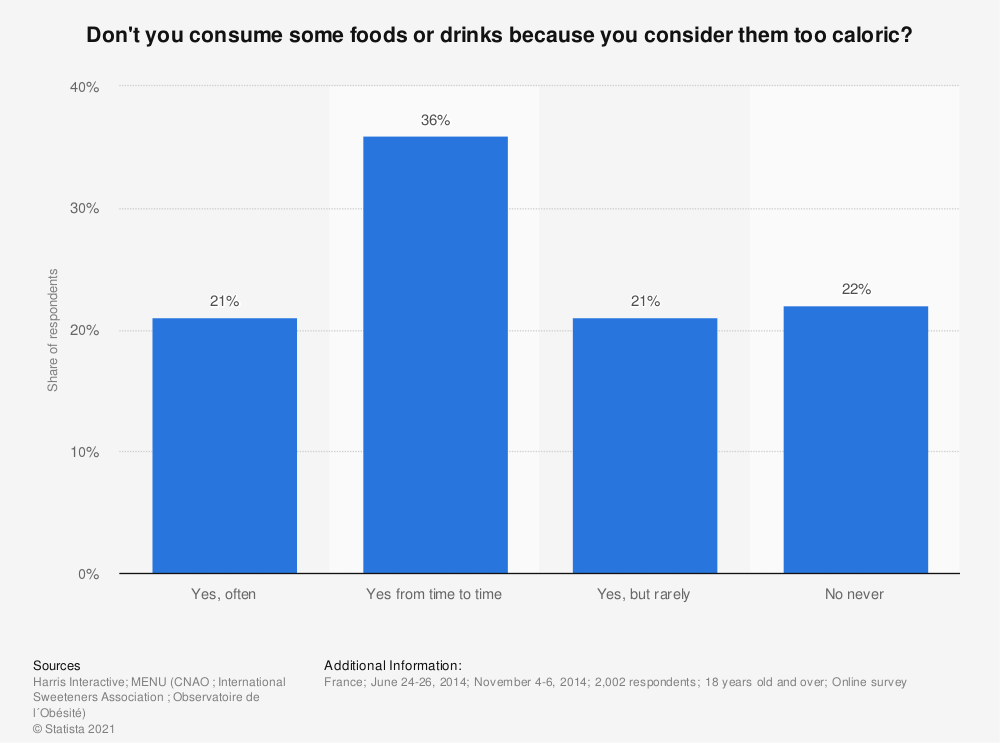 Statistic: Don't you consume some foods or drinks because you consider them too caloric? | Statista