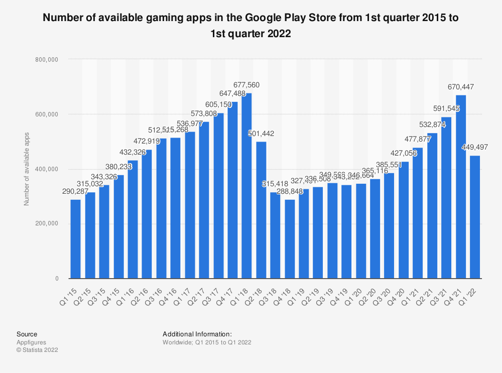 Statistic: Number of available gaming apps at Google Play from 1st quarter 2015 to 1st quarter 2020 | Statista