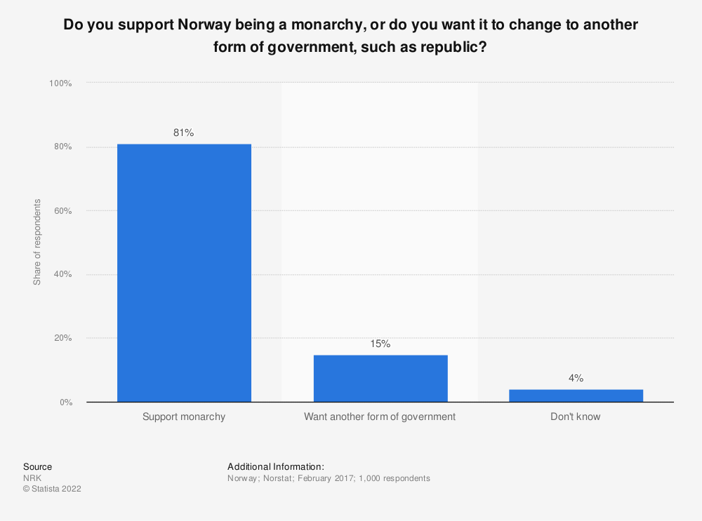Statistic: Do you support Norway being a monarchy, or do you want it to change to another form of government, such as republic?   Statista