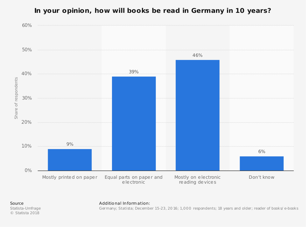 Statistic: In your opinion, how will books be read in Germany in 10 years? | Statista