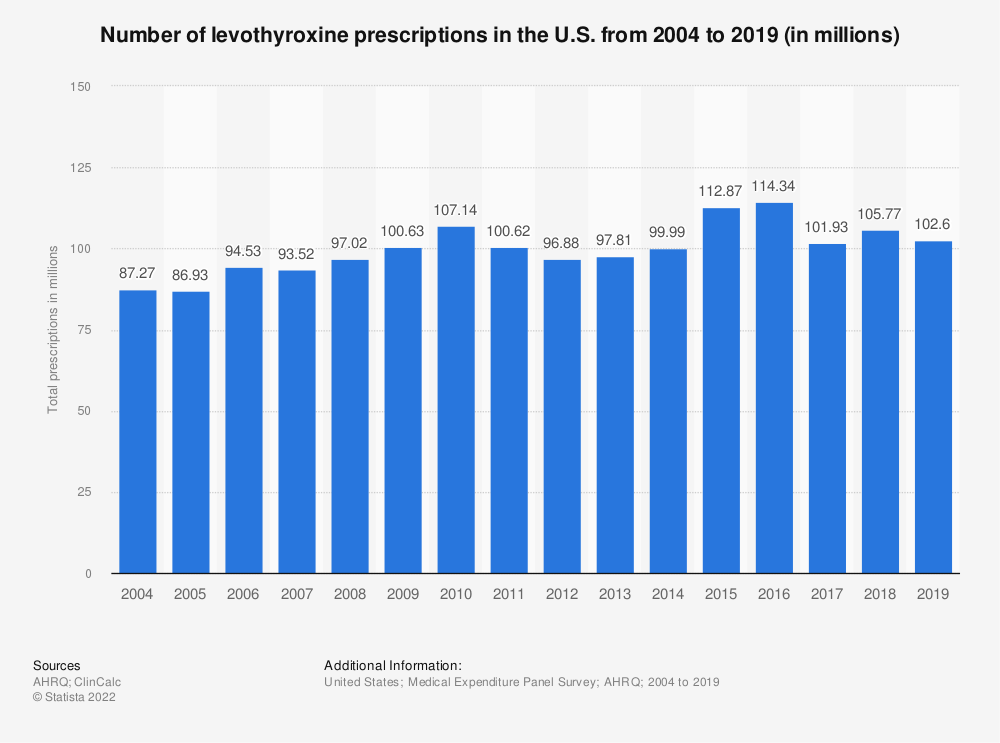 Statistic: Number of levothyroxine prescriptions in the U.S. from 2004 to 2017 (in millions) | Statista
