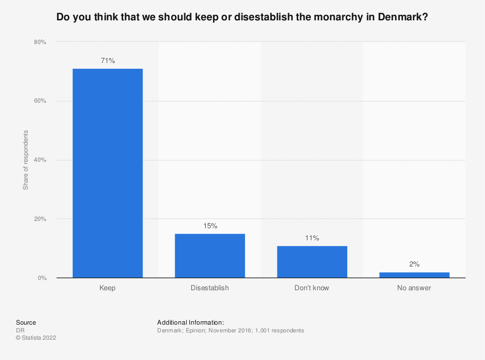 Statistic: Do you think that we should keep or disestablish the monarchy in Denmark? | Statista