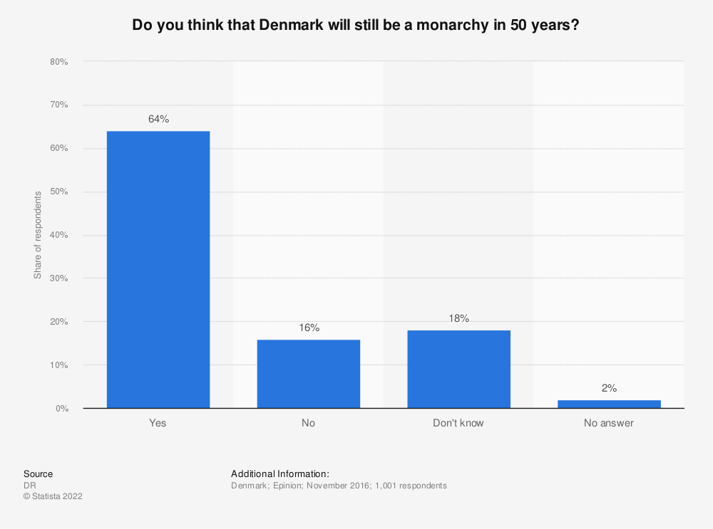 Statistic: Do you think that Denmark will still be a monarchy in 50 years?   Statista