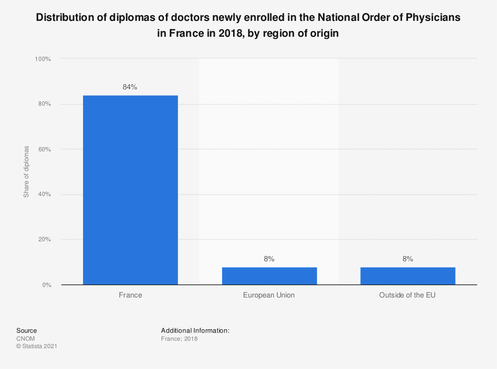 Statistic: Distribution of diplomas of doctors newly enrolled in the National Order of Physicians in France in 2016, by region of origin | Statista