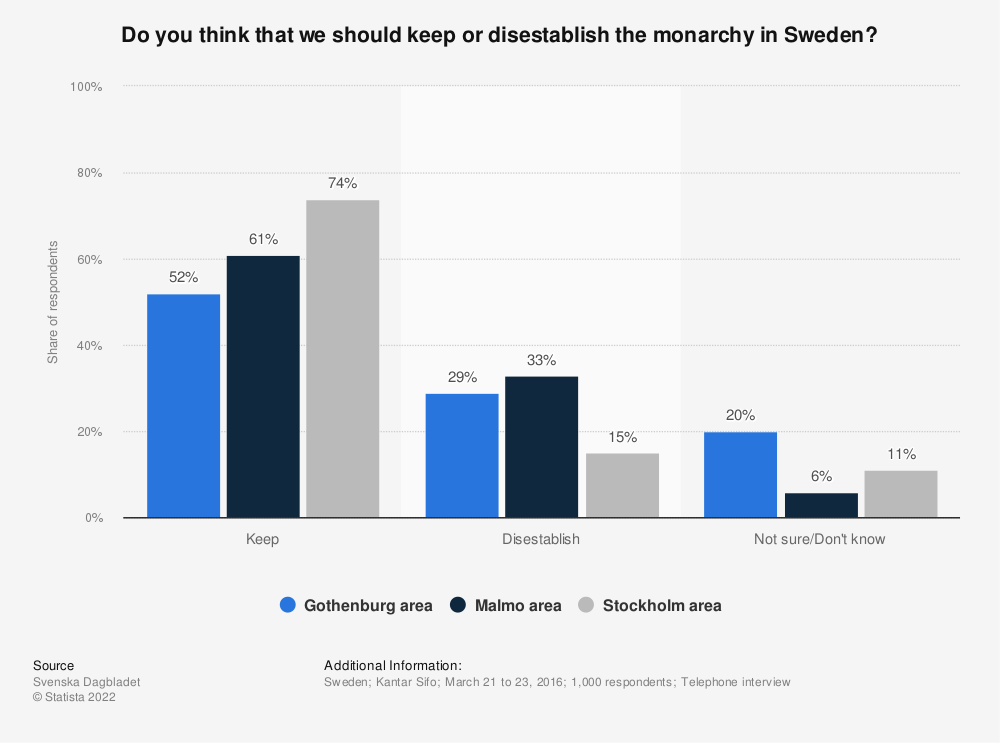 Statistic: Do you think that we should keep or disestablish the monarchy in Sweden? | Statista