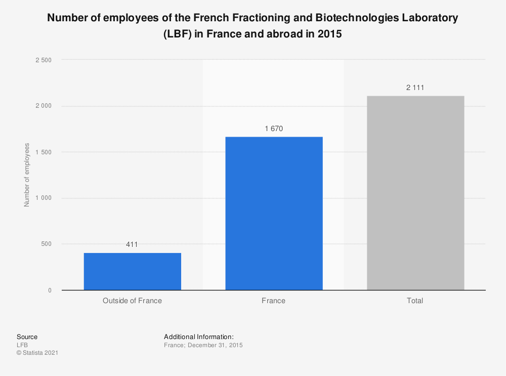 Statistic: Number of employees of the French Fractioning and Biotechnologies Laboratory (LBF) in France and abroad in 2015 | Statista