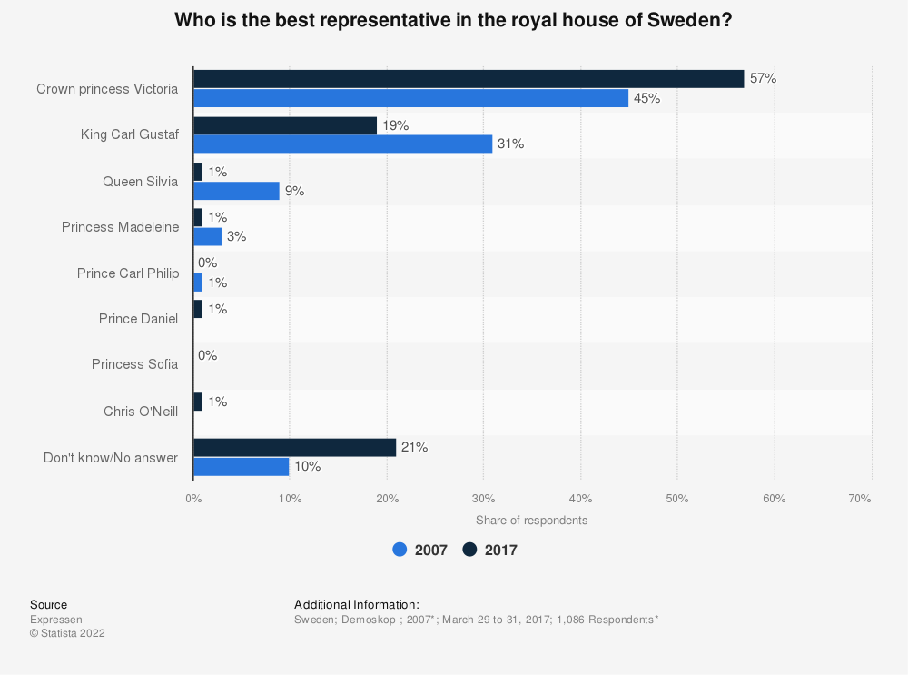 Statistic: Who is the best representative in the royal house of Sweden? | Statista