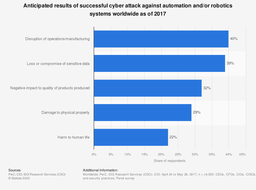 Statistic: Anticipated results of successful cyber attack against automation and/or robotics systems worldwide as of 2017 | Statista