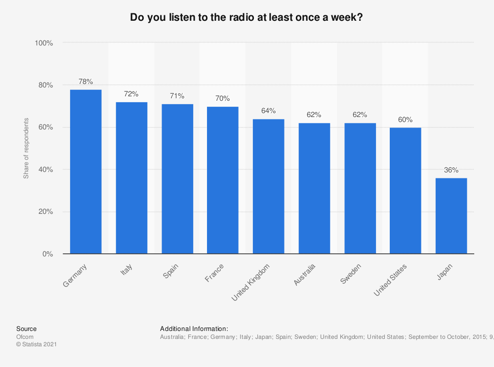 Statistic: Do you listen to the radio at least once a week? | Statista