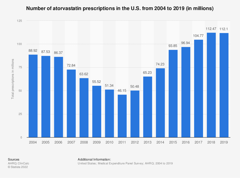 Statistic: Number of atorvastatin prescriptions in the U.S. from 2004 to 2017 (in millions) | Statista