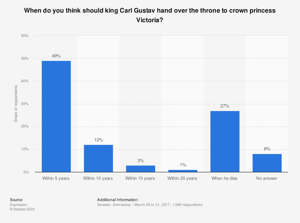 Statistic: When do you think should king Carl Gustav hand over the throne to crown princess Victoria? | Statista