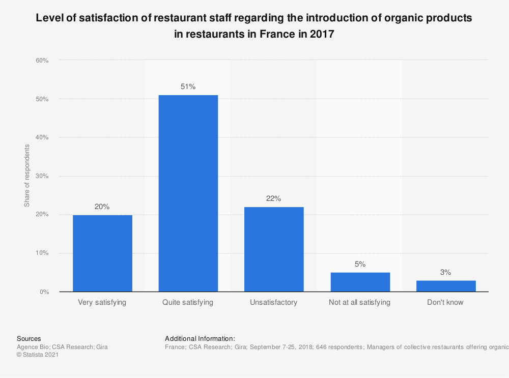 Statistic: Level of satisfaction of restaurant staff regarding the introduction of organic products in catering in France in 2017 | Statista