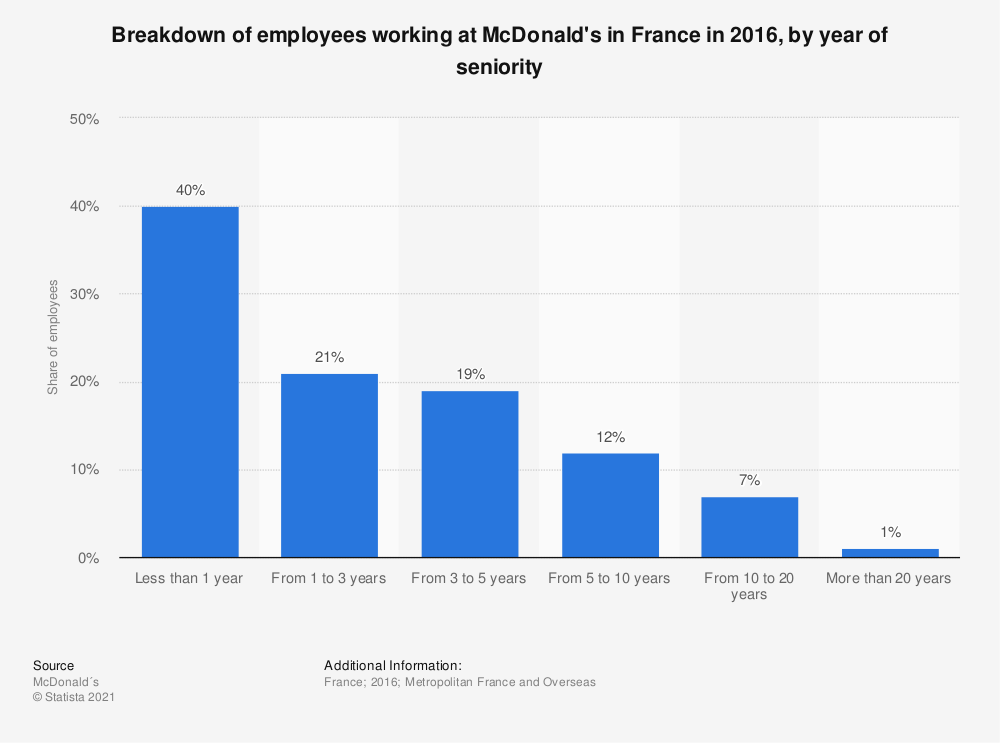 Statistic: Breakdown of employees working at McDonald's in France in 2016, by year of seniority | Statista