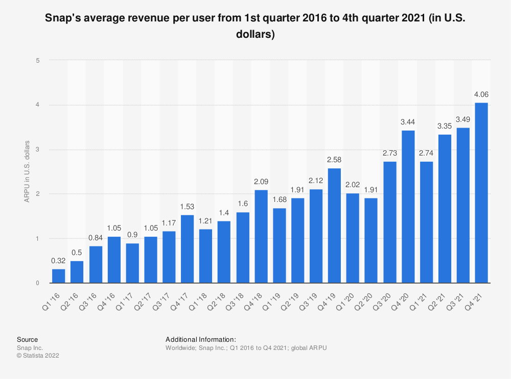 Statistic: Snap's average quarterly revenue per user from 1st quarter 2016 to 2nd quarter 2019 (in U.S. dollars) | Statista