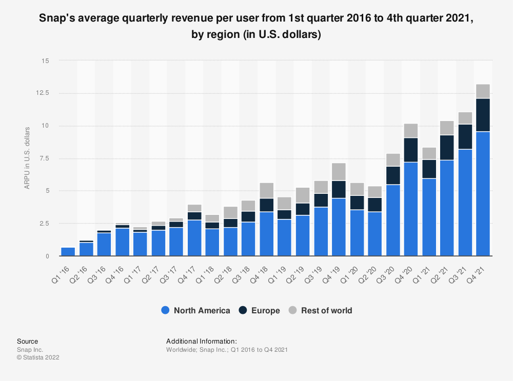 Statistic: Snap's average quarterly revenue per user from 1st quarter 2016 to 2nd quarter 2019, by region (in U.S. dollars) | Statista