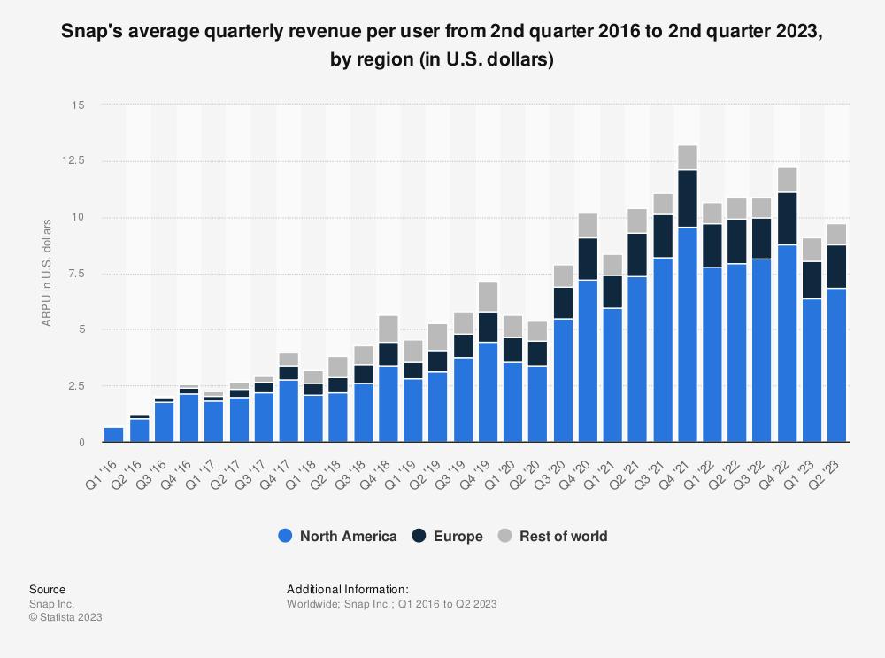 Statistic: Snap's average quarterly revenue per user from 1st quarter 2016 to 4th quarter 2017, by region (in U.S. dollars) | Statista