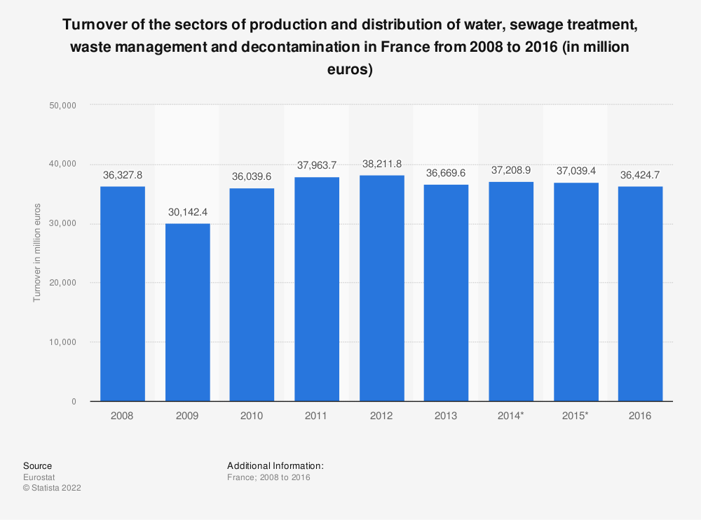 Statistic: Turnover of the sectors of production and distribution of water, sewage treatment, waste management and decontamination in France from 2008 to 2014 (in million euros) | Statista