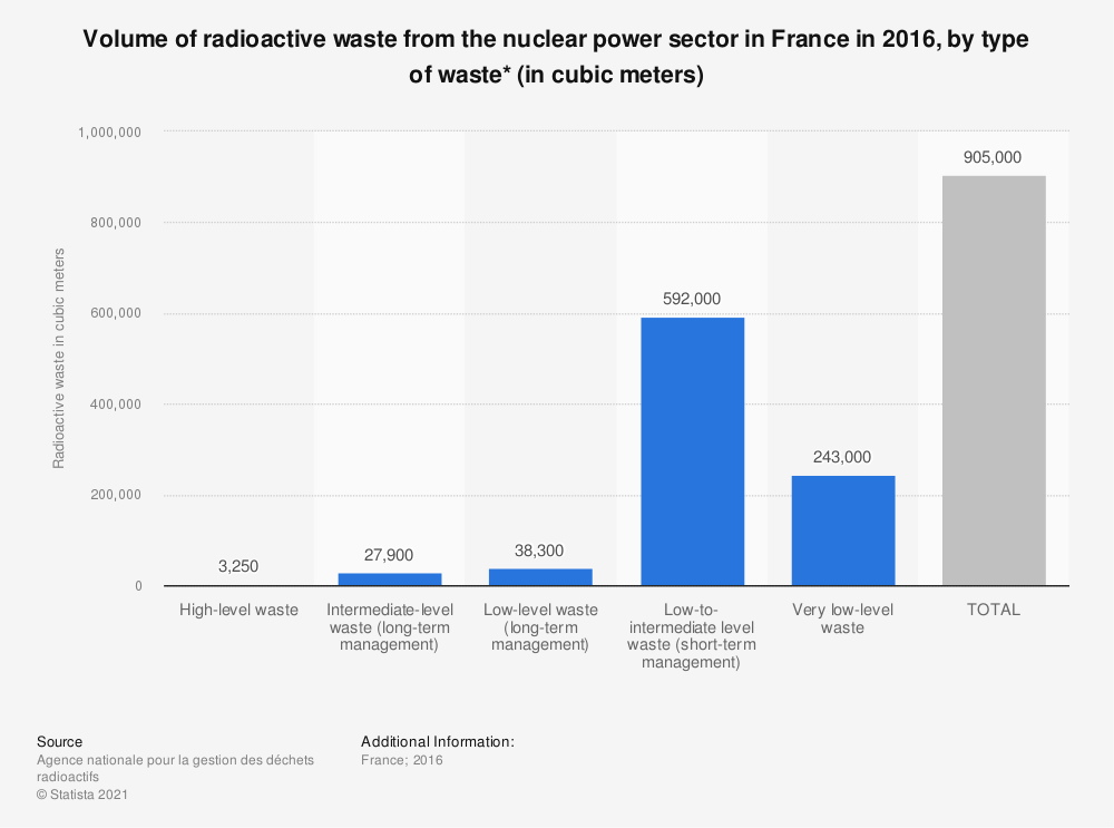 Statistic: Volume of radioactive waste from the nuclear power sector in France in 2016, by type of waste* (in cubic meters) | Statista
